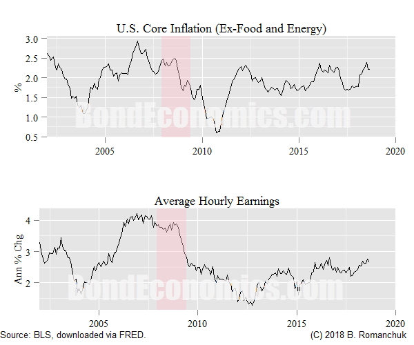 Chart: U.S. Core Inflation And Average Hourly Earnings, 2002-