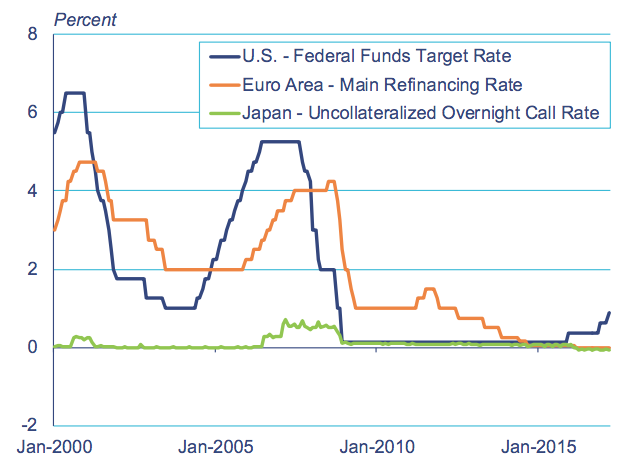 the federal reserves response in the economic bubble