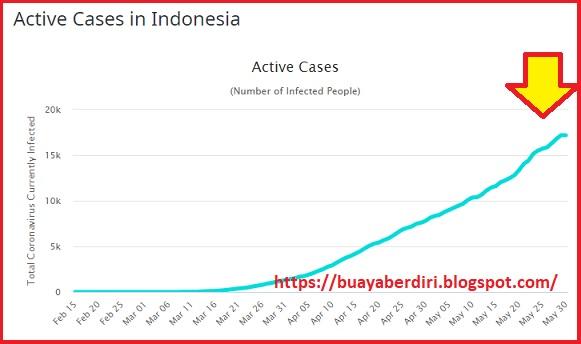 Grafik kurva kasus aktif virus covid-19 di worldodometers.info