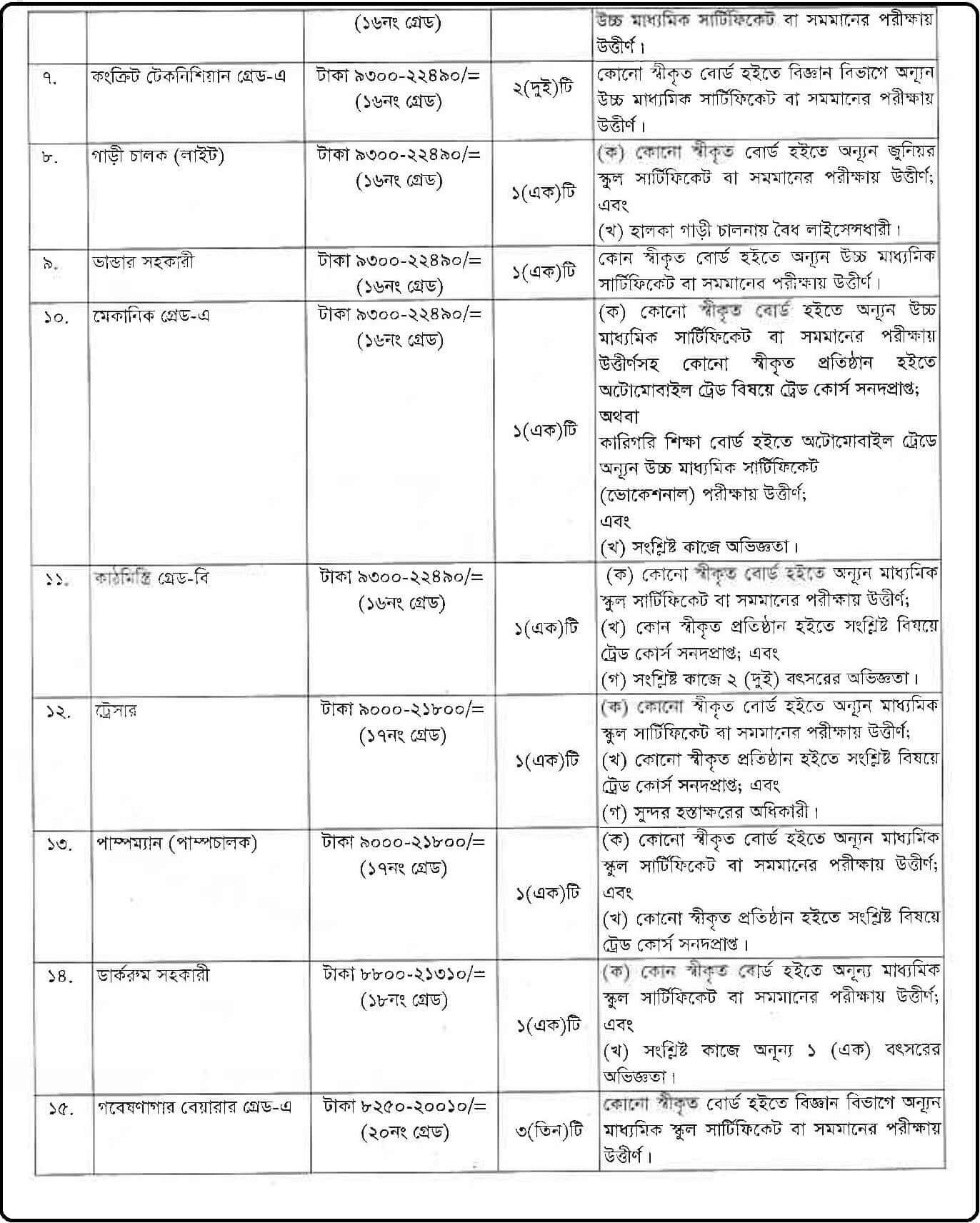River Research Institute (RRI) Job Circular 2020