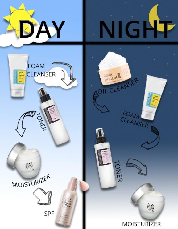 Skincare routine malaysia