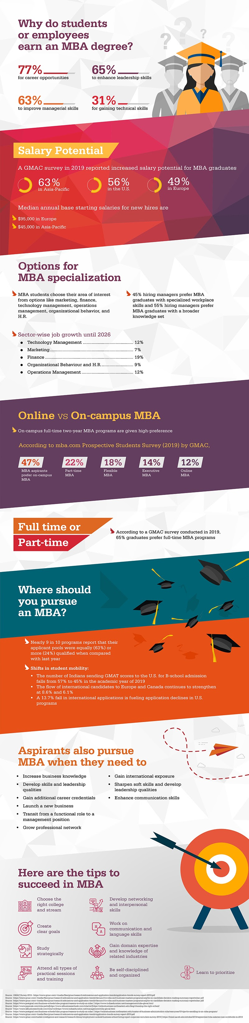 Why Do Students or Employees Earn an MBA Degree? #infographic
