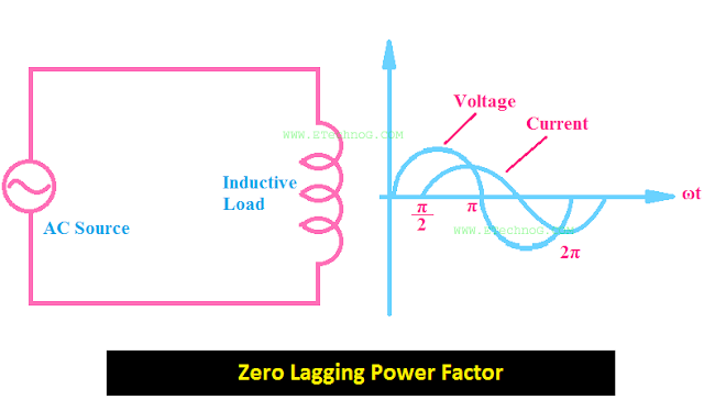 Zero Power Factor(Lagging)