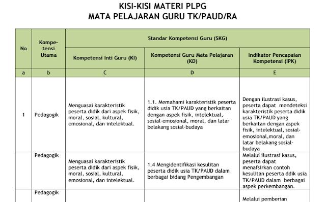 Kisi-Kisi Materi PLPG TK PAUD RA Tahun 2017