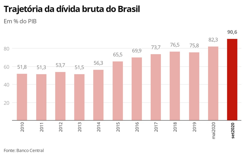 Deuda Publica Brasil
