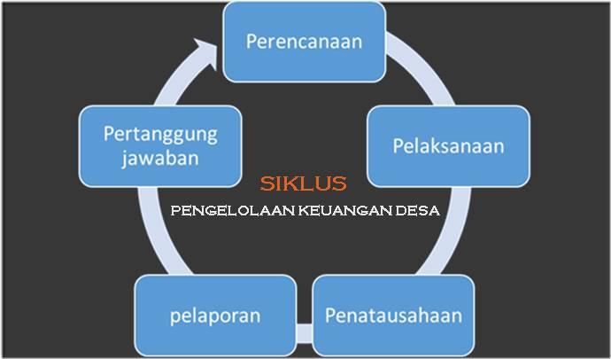 5 Siklus Pengelolaan Keuangan Desa - Info Desa