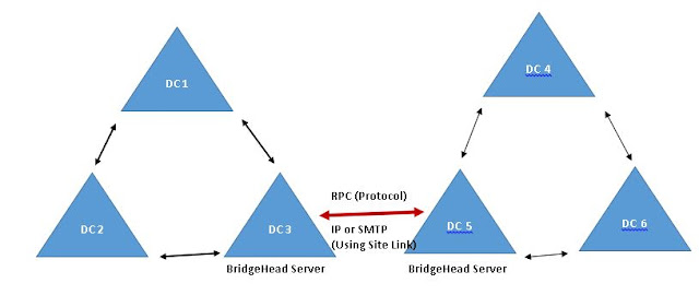 how inter site replication works in Active directory