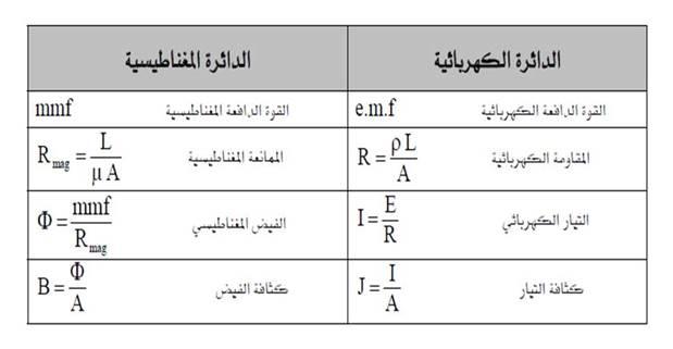 الفرق بين الدائرة الكهربائية والدائرة المغناطيسية