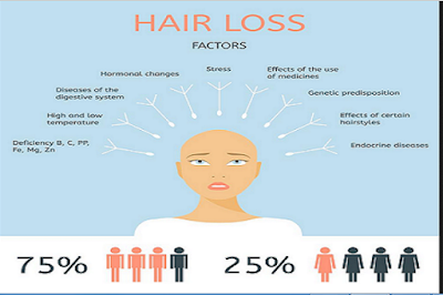 Hair Loss During Pregnany And Home Remedies, hair thinning, loss of hair, Hair Loss During Pregnancy