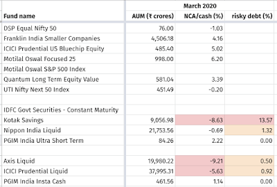 Spreadsheet showing AUM, NCA, and % of risky debt assets of some mutual funds