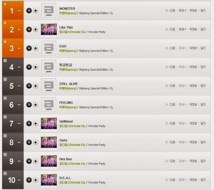 [Instiz] The Digital Charts Three Years Ago...