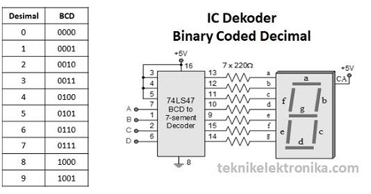 pengertian binary code decimal kalender forex indonesia
