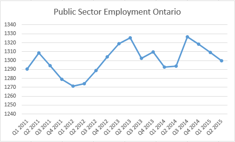 2011-2015 public sector employment
