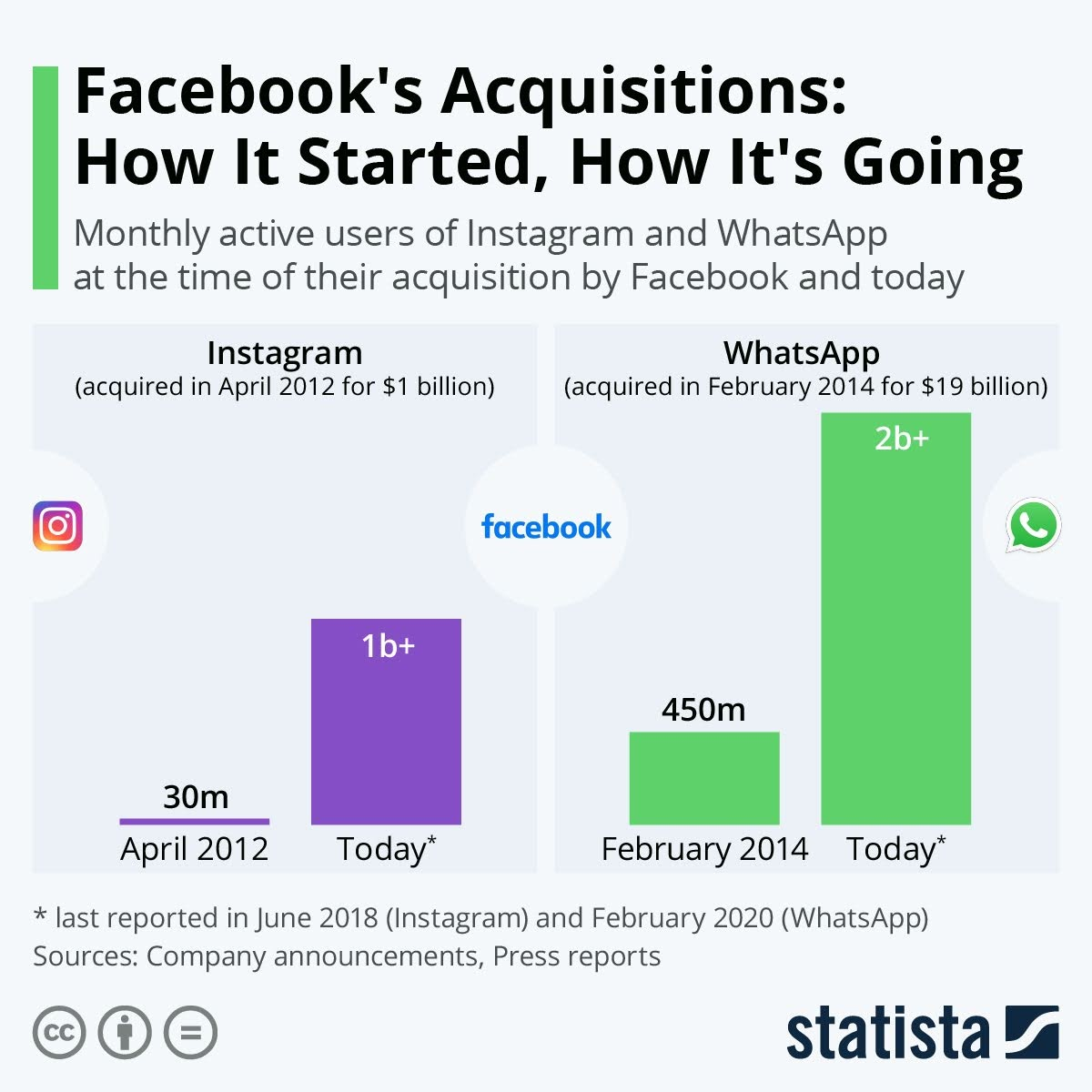 facebooks-acquisitions-how-it-started-how-its-going-infographic