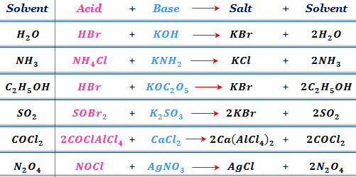 Acids-bases neutralization reactions