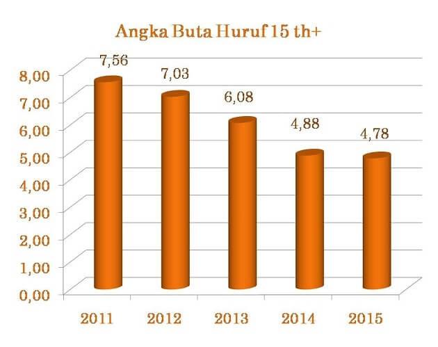 angka buta huruf Indonesia