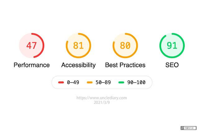 【網站經營】利用 web.dev 測量工具幫網站健檢,找出 SEO 及使用者體驗問題 - 有空別忘了偶爾用 Measure 自己網站健檢