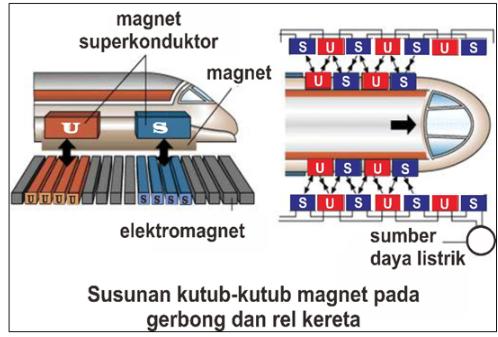 gambar cara kerja elektromagnet