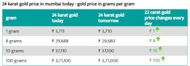 Gold rate in Mumbai 24 carat per gram