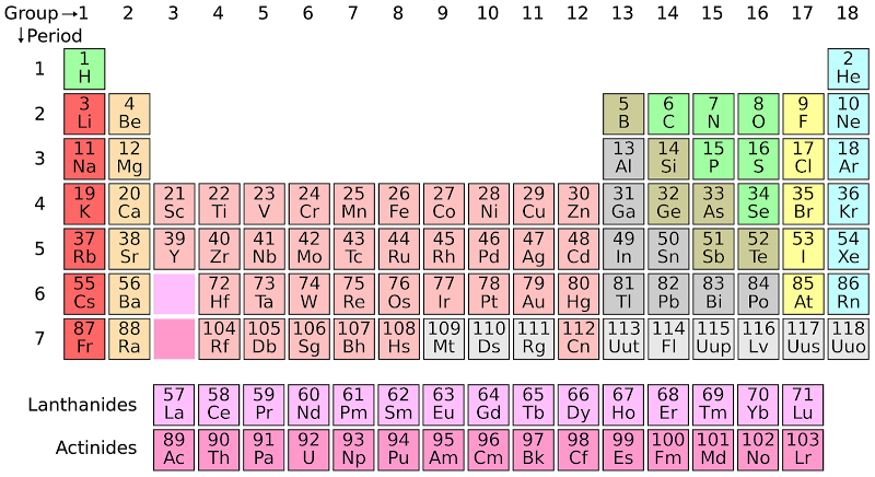 Learn a Complete Periodic table easily in just 3 steps and trick