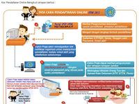 Pendaftaran Online IPDN TA  2020-2021