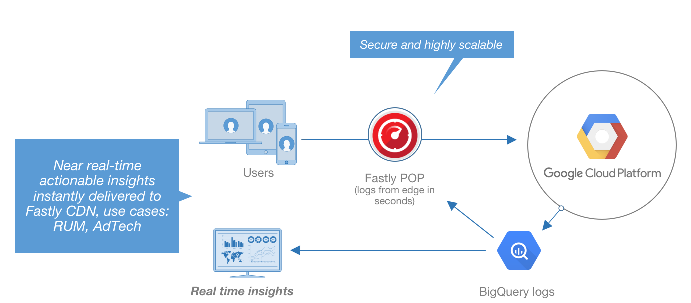 How to analyze Fastly real-time streaming logs with BigQuery