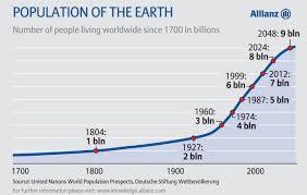 Perkembangan Pesat Populasi Manusia