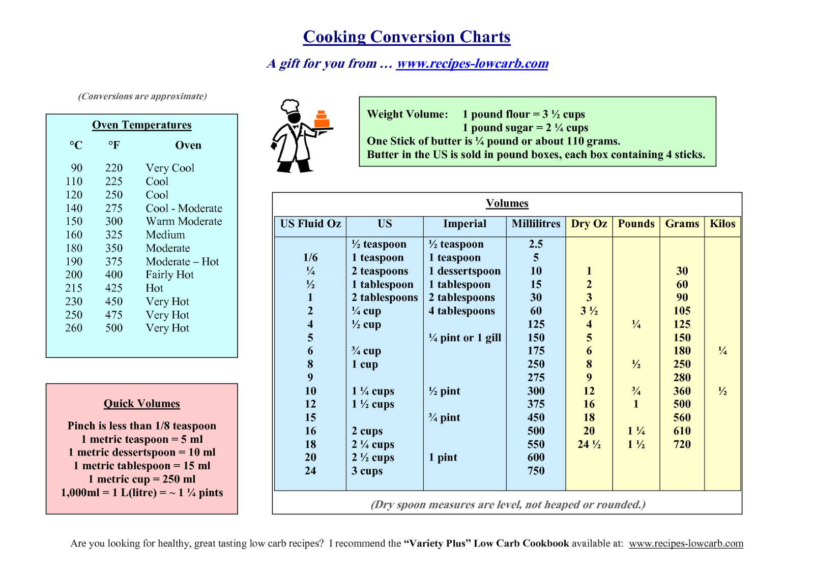 Jayne S Crazy Kitchen Common Cooking Measurements