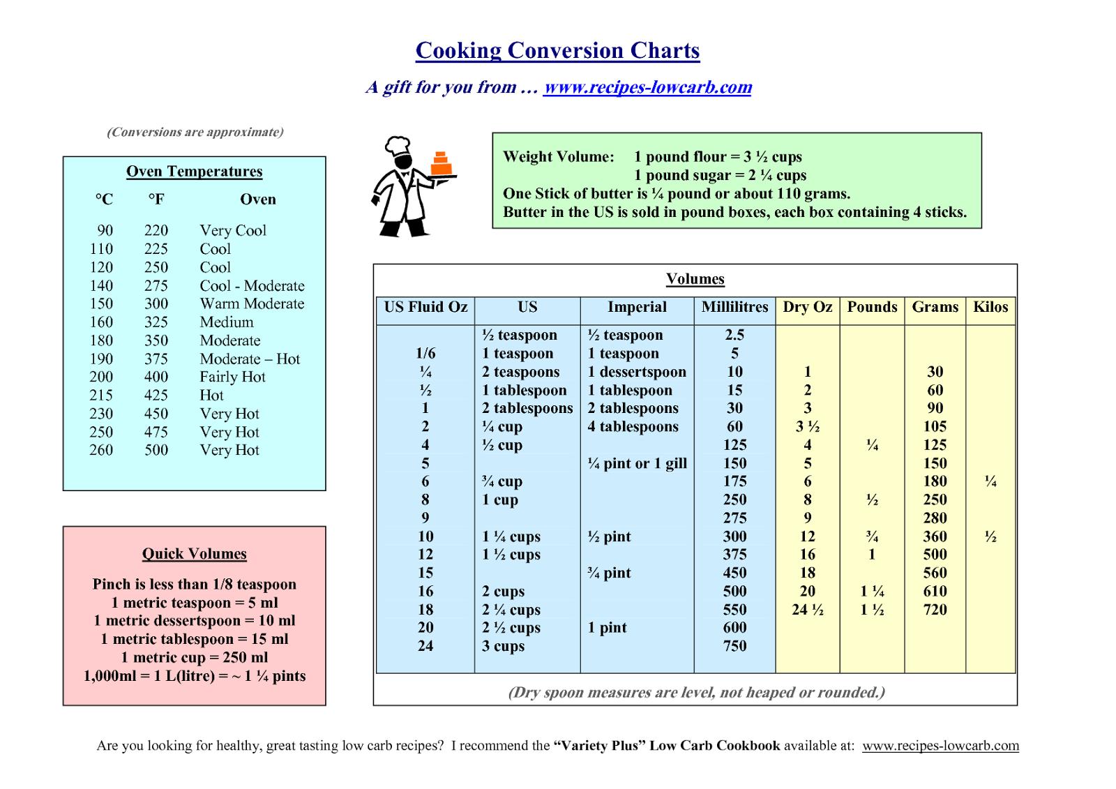 Jayne S Crazy Kitchen Common Cooking Measurements