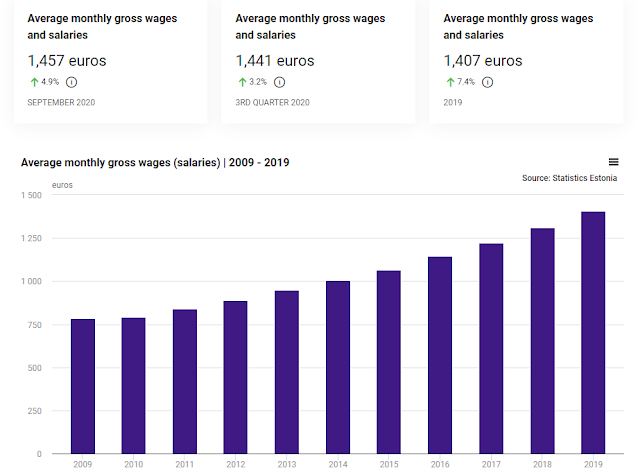 Salaire brut mensuel moyen en Estonie en 2020