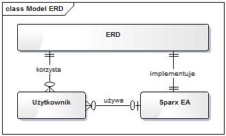 sparx enterprise architect entity relationship diagram for inventory