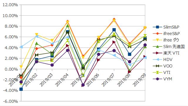 2019年9月までのインデックス投資の損益率