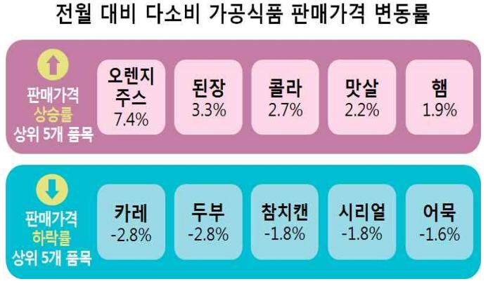 다소비 가공식품 30개 품목 2019년 10월 판매가격 조사 결과