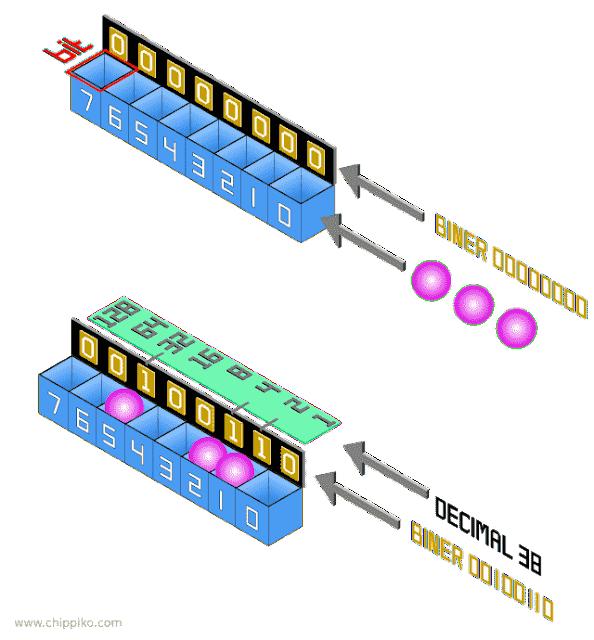 Penjelasan Register Microcontroller Dasar dan  Progam