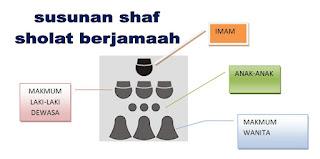 Shaf Shalat Wanita yang Paling Utama