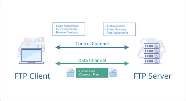 ماهو بروتوكول نقل الملفات FTP وكيف يعمل ؟