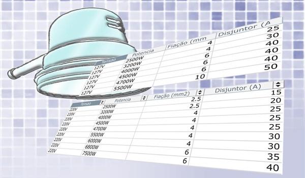 tabela de disjuntores para chuveiro