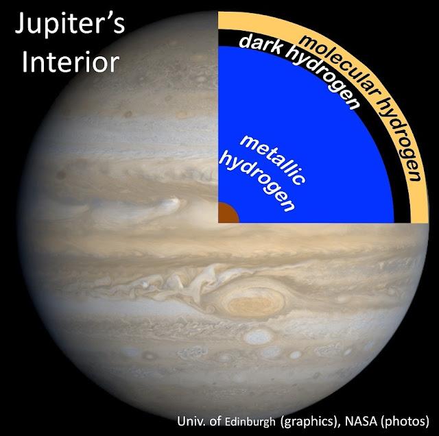Probing giant planets' dark hydrogen