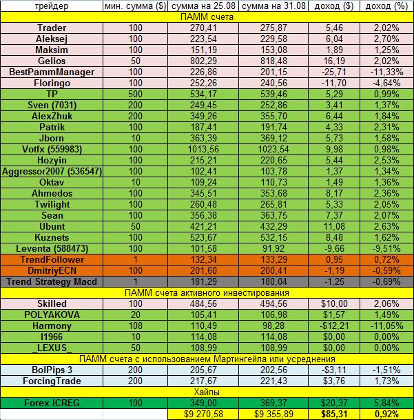 Доходность инвестиций за неделю 25.08.14 - 31.08.14
