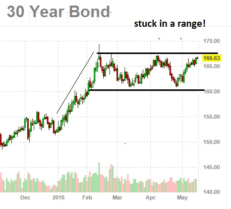30 year treasury bond chart