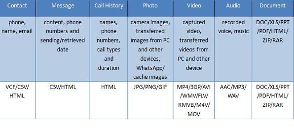 Cara Mudah Memulihkan File yang dihapus dari Android 8