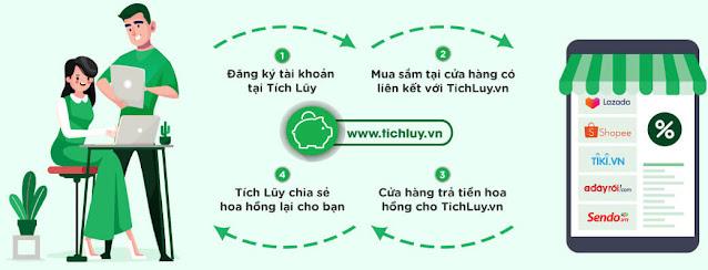 huong-dan-hoan-tien-tai-Tich-luy