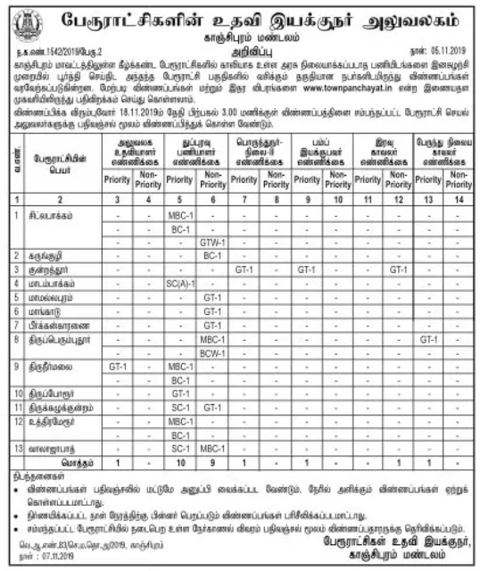Kanchipuram District Government Recruitment 2019 for Office Assistant, Sweeper, Watchman