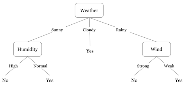 Decision Tree in Machine Learning- The JAY Tech