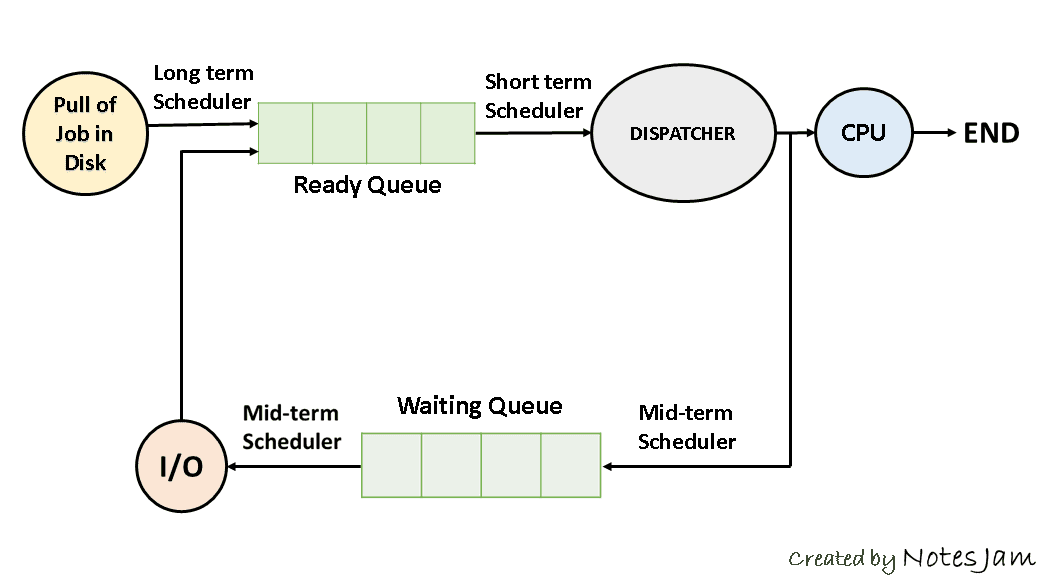 Process Scheduling in Operating System, CPU Scheduling