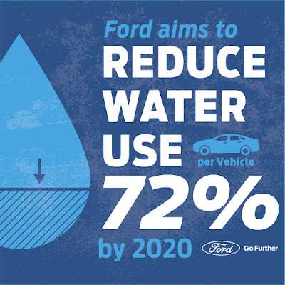 Ford Reduces Water Usage In Plants