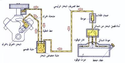 كيف يعمل نظام التحكم في تبخير الوقود Fuel Evaporation Control System