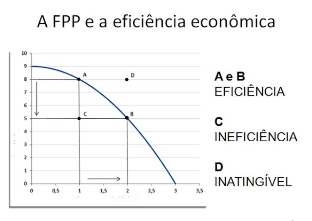 Fronteira de Possibilidade de Produção (FPP)-4