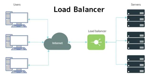 Load Balance Murah dan Terlengkap