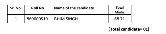HPSSC Hamirpur Electrician (Technician) Post Code: 869 Final Result 2021
